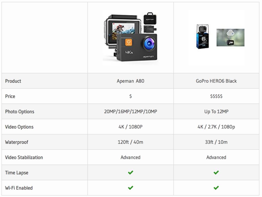Our Apeman A80 vs GoPro comparison chart.