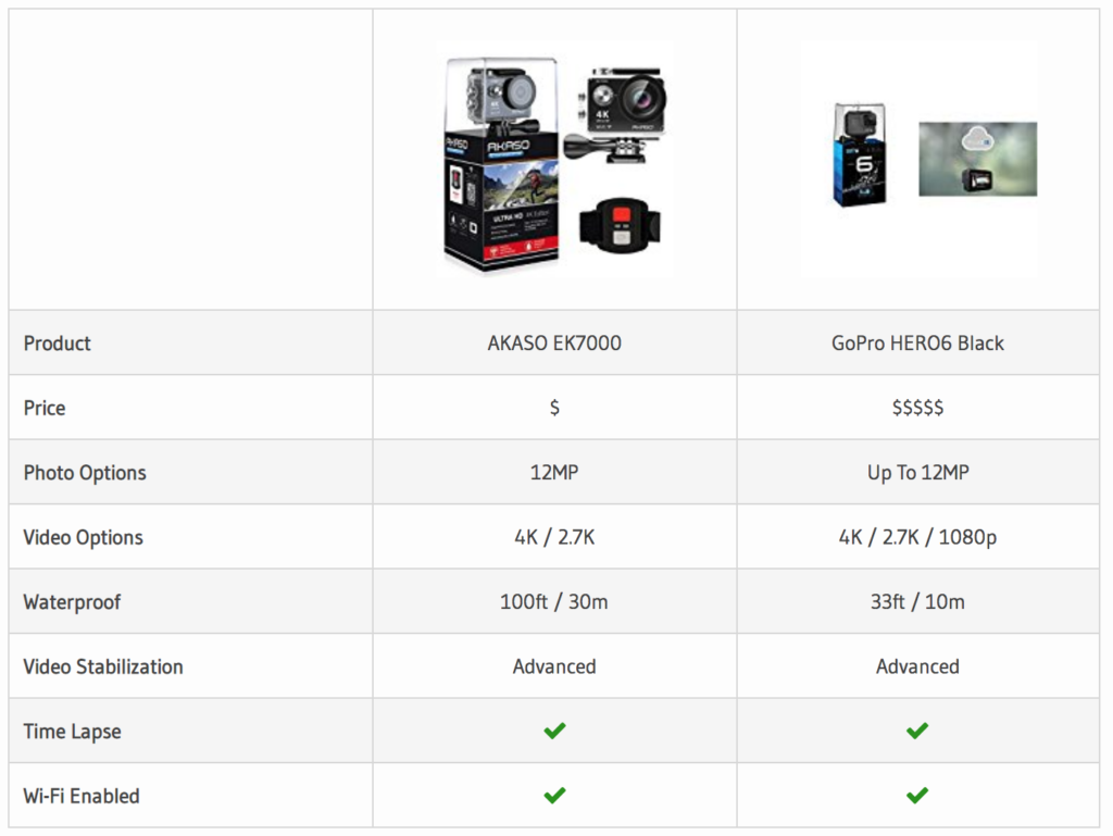 Our Akaso EK7000 vs GoPro comparison table.