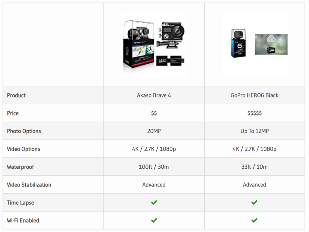 Our Akaso Brave 4 v GoPro Hero Comparison Table.