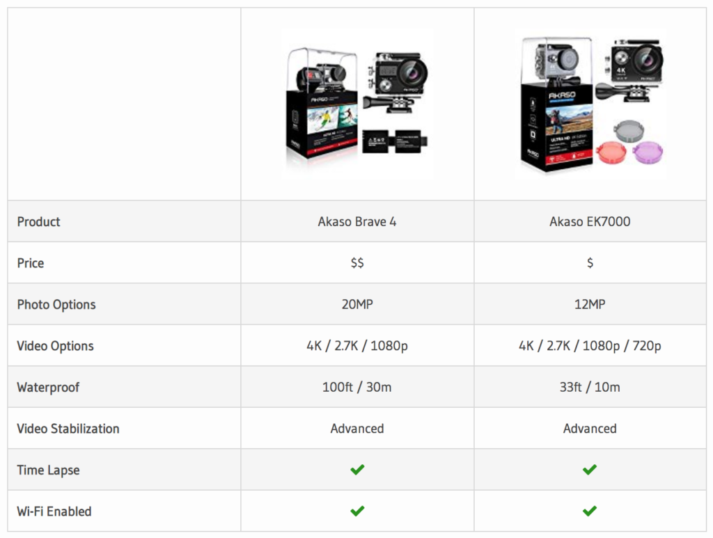 Our Akaso Brave 4 v Akaso EK7000 Comparison Table.