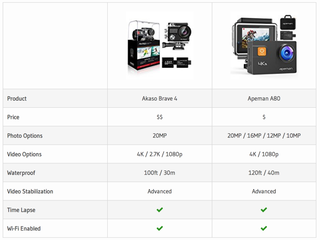 Our Akaso Brave 4 v Apeman A80 Comparison Table.