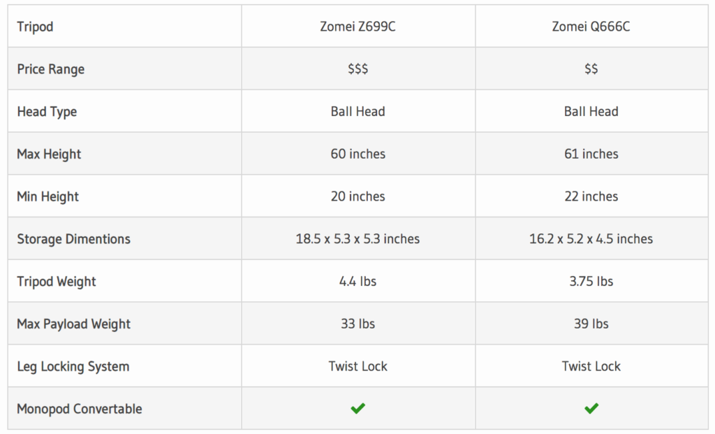 Our comparison table between the Zomei Z699C and Q666C.