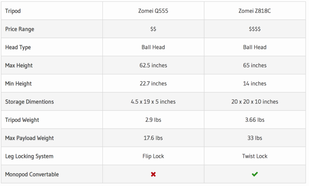 Zomei Q555 vs Z818C Comparison Table