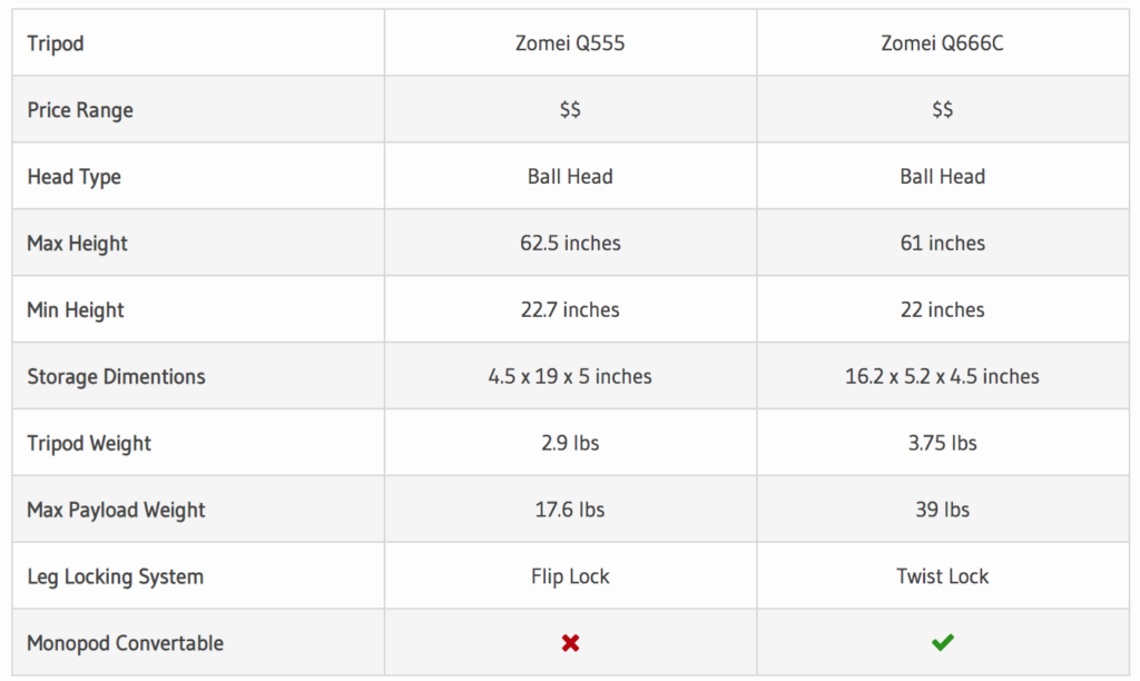 Zomei Q555 vs Q666C Comparison Table