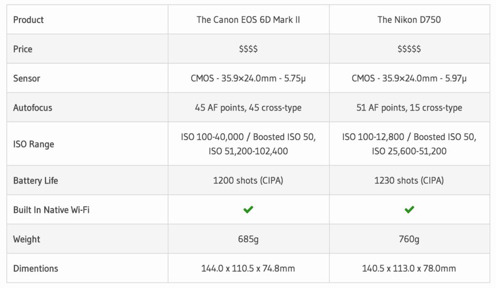 Our Canon EOS 6D Mark II v Nikon D750 Comparison Table.
